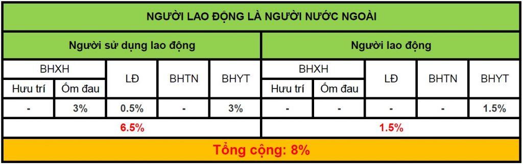 tỷ lệ và mức đóng bhxh - Viettel phú Nhuận