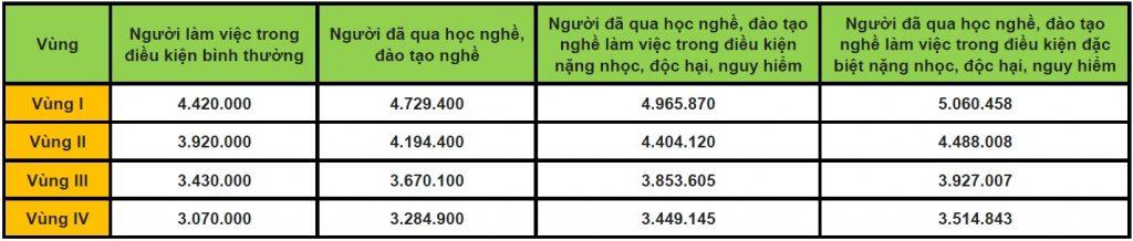 18 Mức lương tối thiểu bhxh - Viettel Phú Nhuận