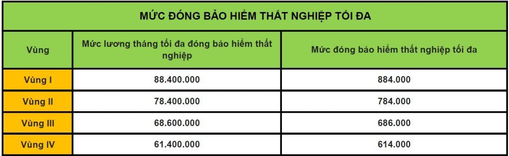 Mức đóng tối đa bhxh thất nghiệp - Bảo hiểm viettel Phú Nhuận