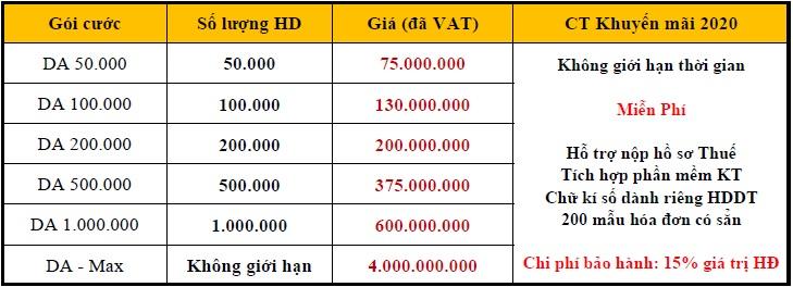 báo giá hóa đơn điện tử - Sinvoice Viettel